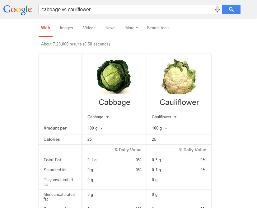 compare foods Google Tips