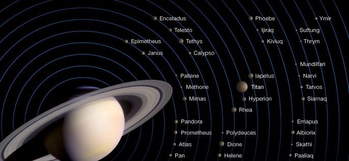 facts about Saturn - Saturn Moon Images