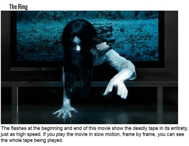Facts about Horror movies