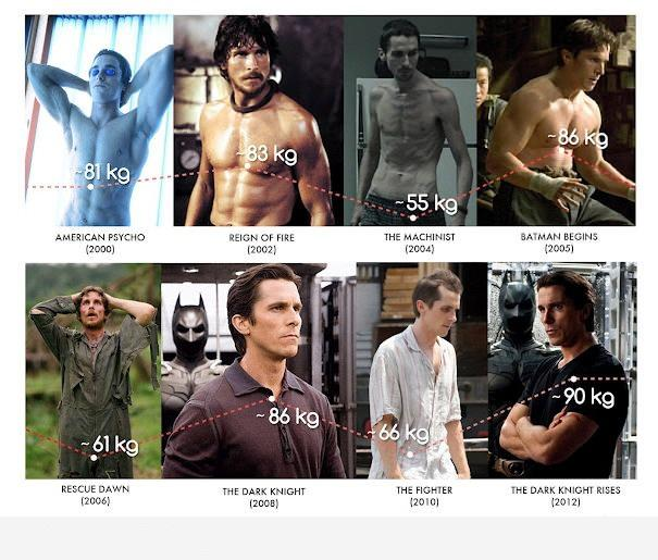Most intense method actors - Christian Bale