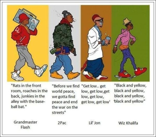 Hip Hop Dance Evolution