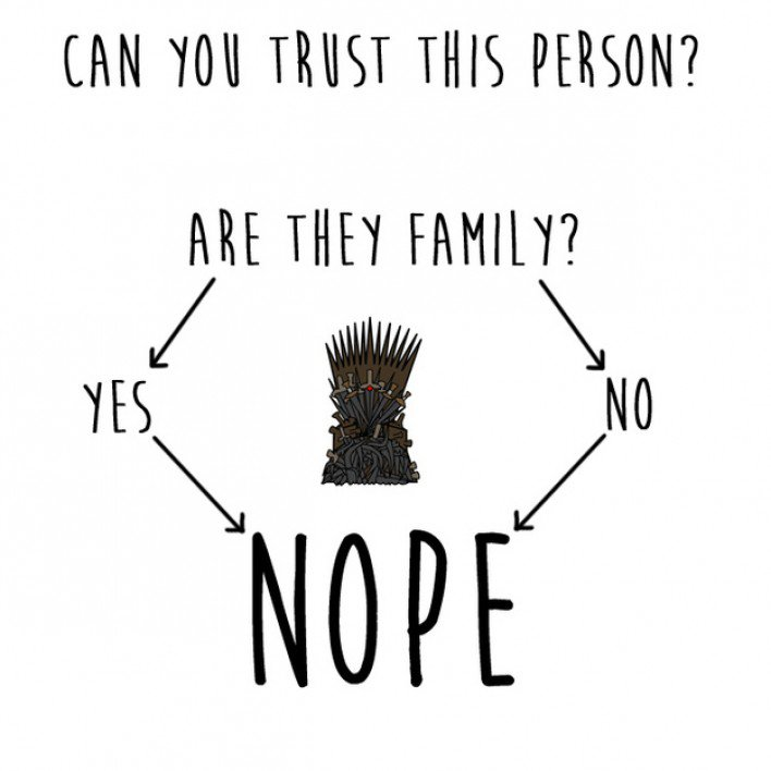 Game of thrones diagrams