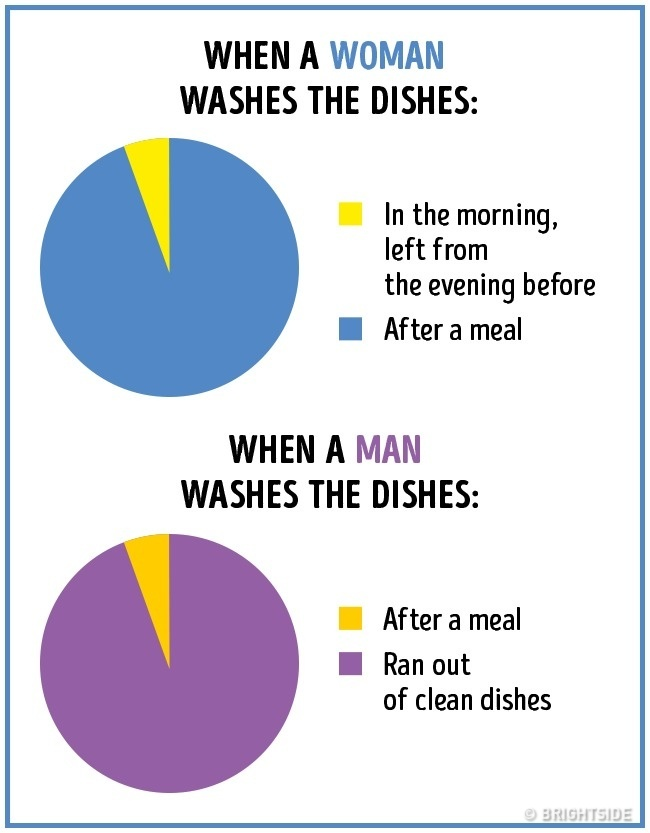 Men vs Women Info-graphics